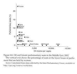 chart energy gender
